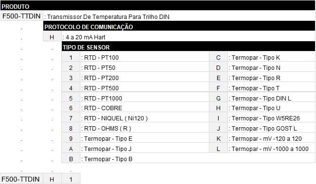 Código de Venda F500-TTDIN