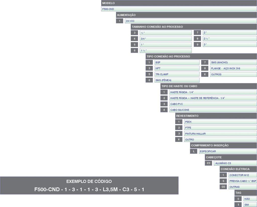 Código do Produto F500-CND