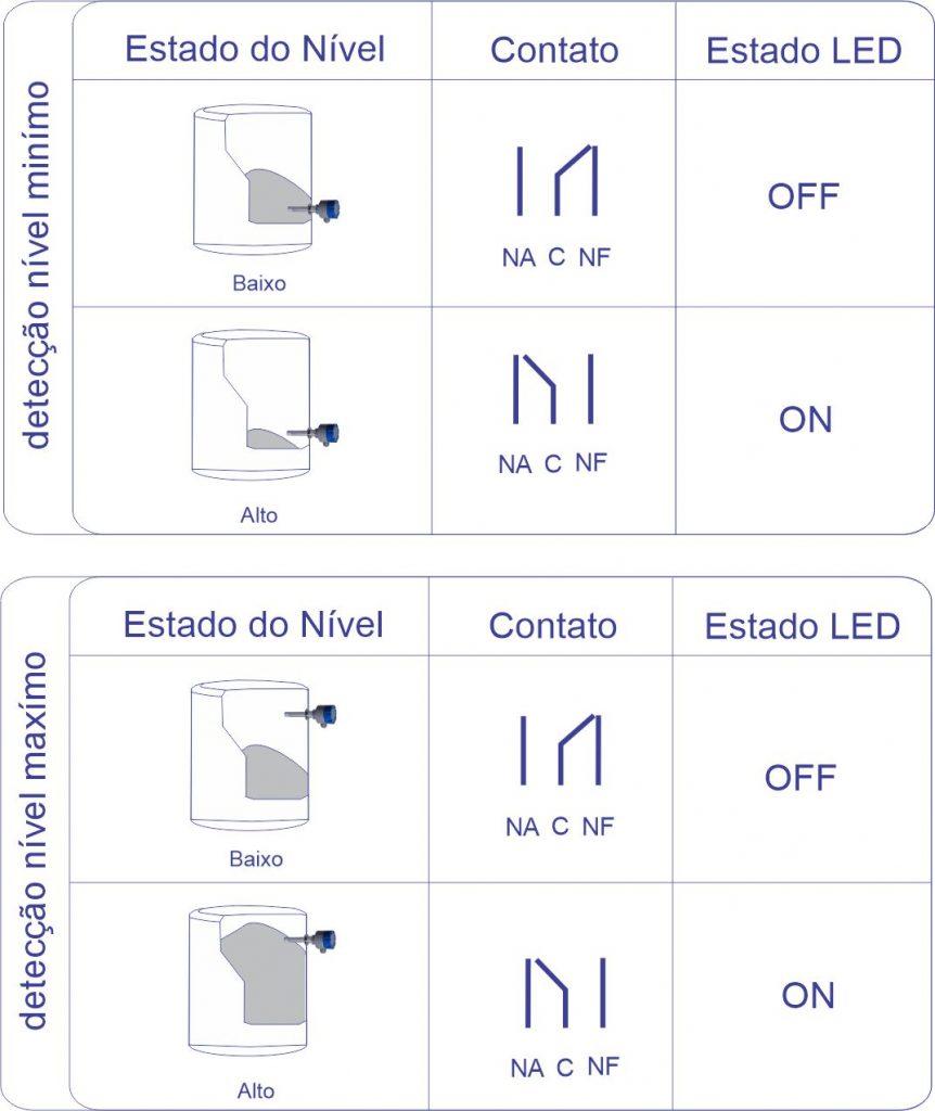 Diagrama de Acionamento F500-CHN
