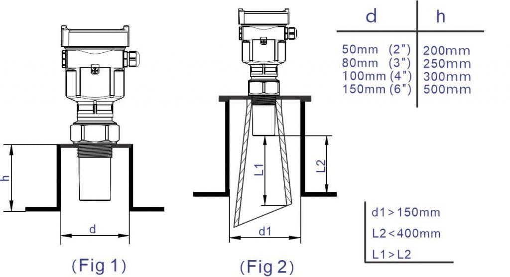 Diâmetro de Soquetes F500-ULT