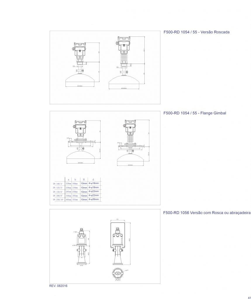 Dimensões F500-RD