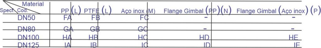 Flange / Material RD 1054