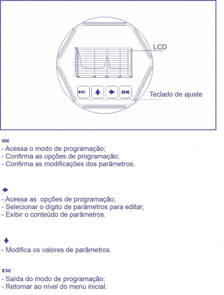 F500-RD Onda Guiada - Instruções de Ajuste