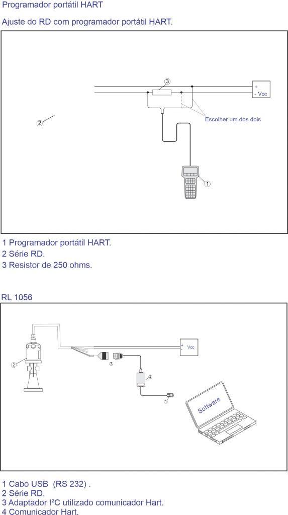 Programador Portátil HART F500-RD