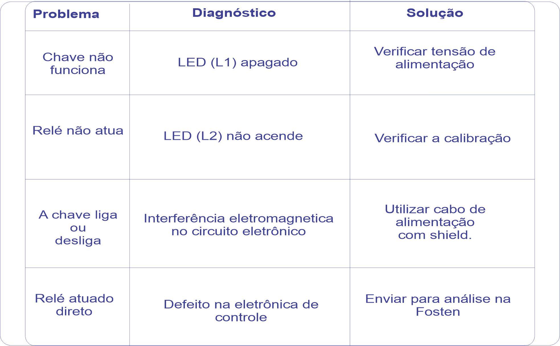 Solução de Problemas F500-CND