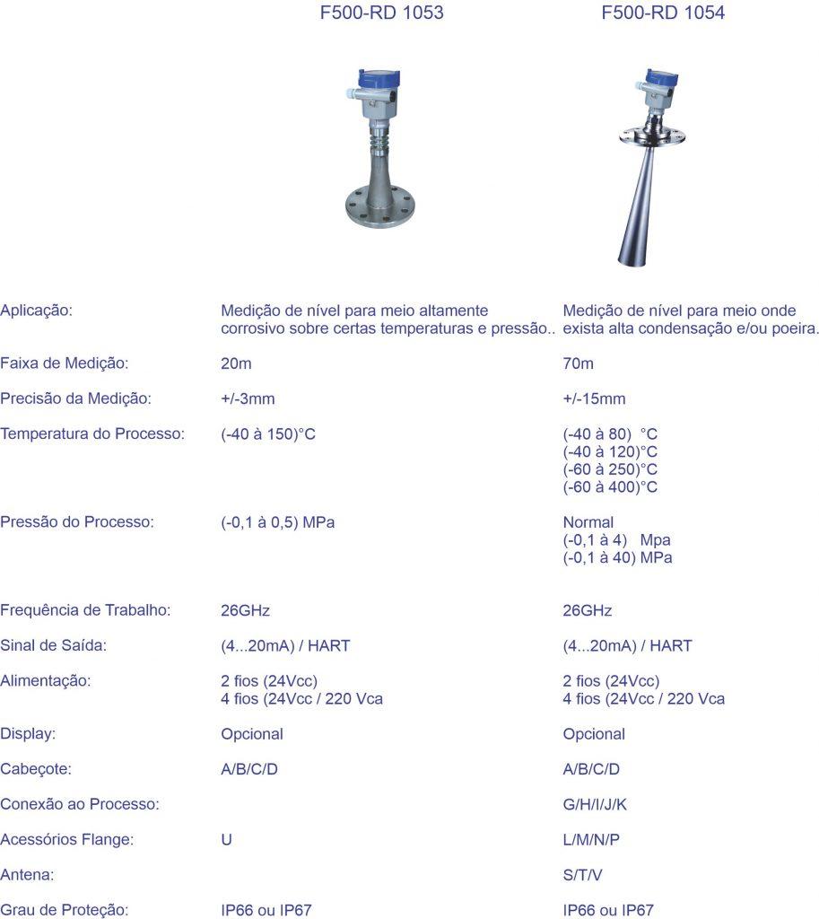 Visão Geral do Produto F500-RD