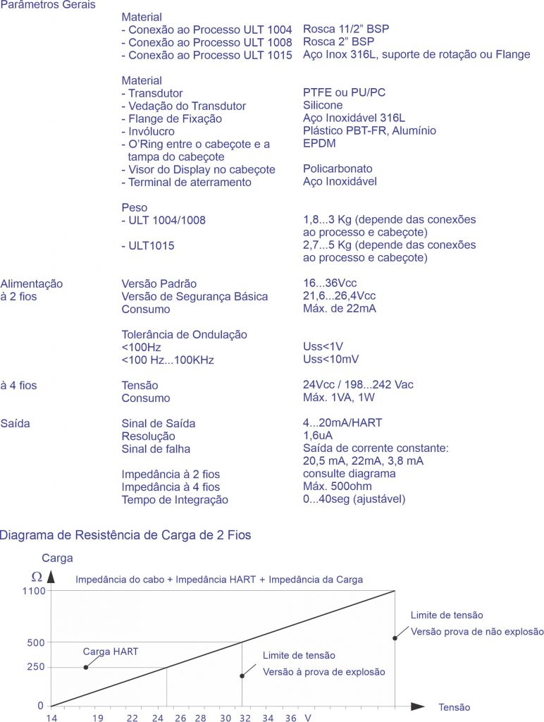 Parâmetros Gerais F500-ULT