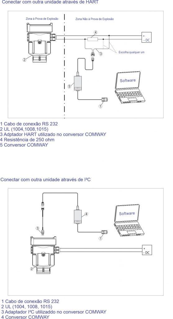 Diagrama das Funções F500-ULT